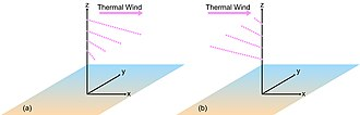 Thermal wind - In (a), cold advection is occurring, so the thermal wind causes the geostrophic wind to rotate counterclockwise (for the northern hemisphere) with height. In (b), warm advection is occurring, so the geostrophic wind rotates clockwise with height.