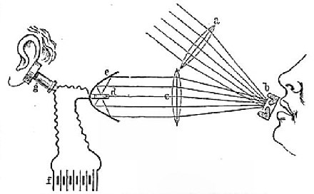 A diagram from one of Bell's 1880 papers Bells Photophon Schema.jpg