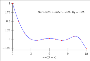 Bernoulli number - The Bernoulli numbers as given by the Riemann zeta function.
