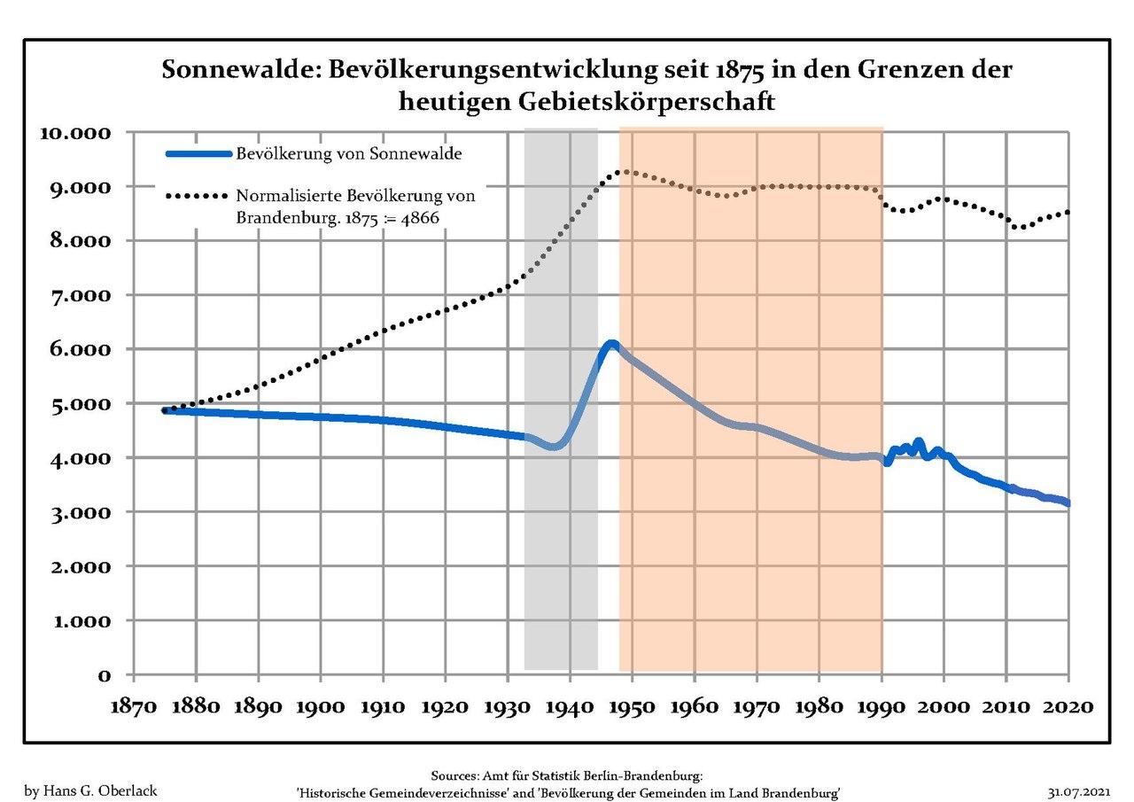 schwänze gratis Sonnewalde(Brandenburg)