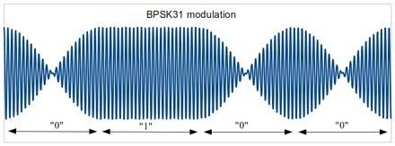 BPSK31 modulation