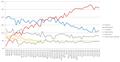 Brazilian 2010 election poll.png