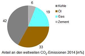 CO-Anteil 2014.jpg