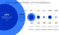 CX Stats July 2015 - Users-per-translation.png