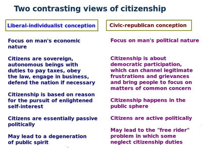 citizenship  many theorists suggest that there are two opposing conceptions of citizenship an economic one and a political one for further information see history of