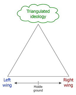 Triangulation (politics) strategy in which a political candidate presents their ideology as being above or between the political left and right