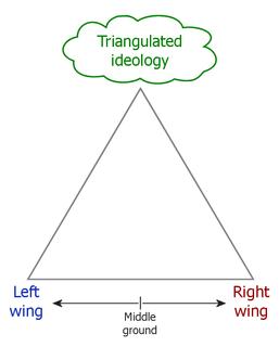 Triangulation (politics)