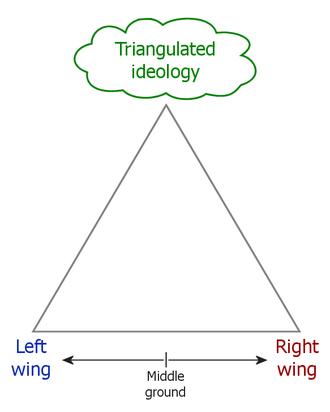 Triangulation (politics) - A conceptual diagram illustrating political triangulation.