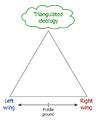 Conceptual diagram of political triangulation.png