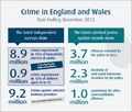 Crime in England and Wales, Dec 2012.png