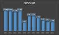Démographie de Cospicua.png