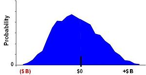 Datar–Mathews method for real option valuation - Fig. 2A Net profit present-value distribution