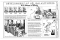 Development of Helium Activities - U.S. Bureau of Mines, Helium Plants, Amarillo, Potter County, TX HAER TX-105 (sheet 2 of 3).png
