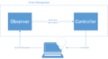 Diagram of Operating System Power Management.png