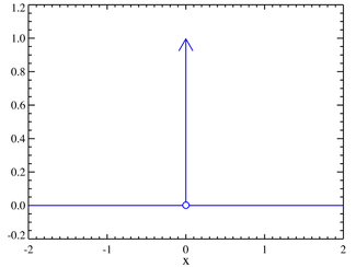 Plot of the Dirac delta function