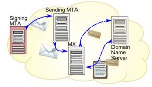 Email authentication - DKIM authenticates parts of the message content.