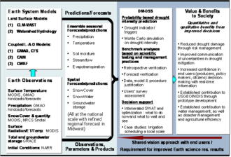Decision support system - Design of a drought mitigation decision support system