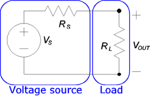Electrical load - The input resistance of the load stands in series with Rs.
