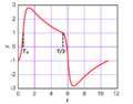 Fig 2 Relaxation oscillations F = 4.png