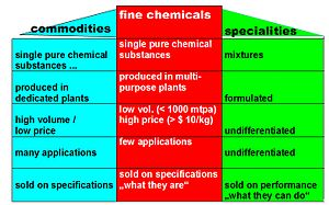 Fine chemical - Definition of Fine Chemicals (as opposed to Commodities and Specialties)
