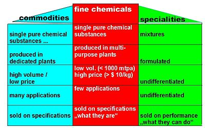 Commercial Classification Of Chemicals Wikipedia