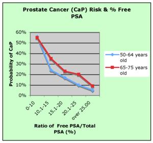 duplicación del tiempo de cáncer de próstata y psa