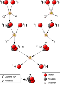 Overview of the proton-proton chain