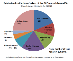 Graduate Record Examinations - Image: GRE revised General Test candidate distribution by field