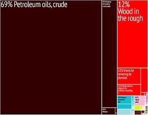 Gabon - A proportional representation of Gabon's exports