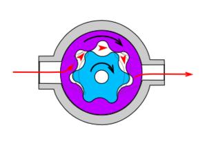 Gear pump - Image: Gear pump 2
