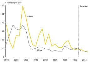 Bank of Ghana - Ghana economical inflation rate of change in percentage