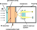 Golay Cell Schematic.png