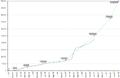 Grafic contributii 2008 - full.png