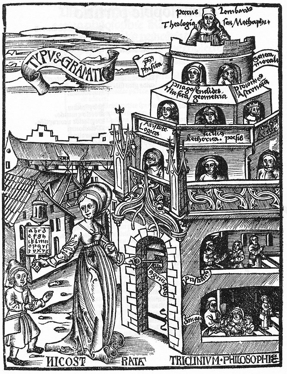 Gregor Reisch - Margarita philosophica - 4th ed. Basel 1517 - p. VI - Typus grammaticae - 500ppi