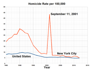 file homicide rate in new york wikimedia commons. Black Bedroom Furniture Sets. Home Design Ideas