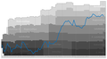 Horn Performance Graph.png