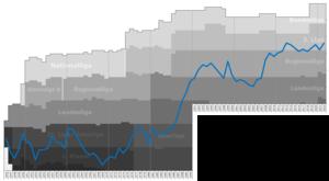 SV Horn - Historical chart of SV Horn league performance