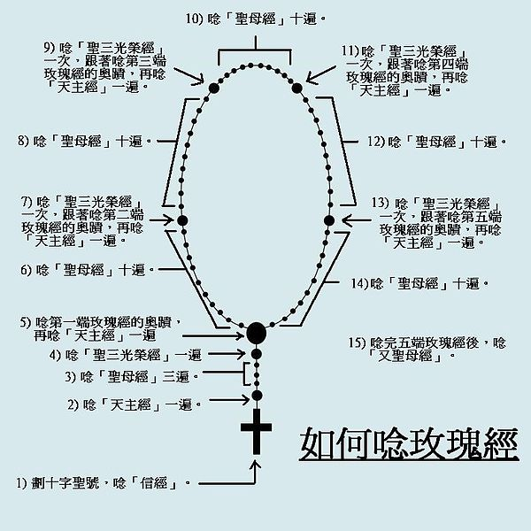 File:How to recite Rosary (In Chinese).JPG