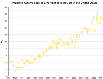 Automotive industry in the United States - Image: Imported cars as a percent of vehicles sold in the US