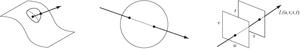 Light field -  Some alternative parameterizations of the 4D light field, which represents the flow of light through an empty region of three-dimensional space. Left: points on a plane or curved surface and directions leaving each point. Center: pairs of points on the surface of a sphere. Right: pairs of points on two planes in general (meaning any) position.