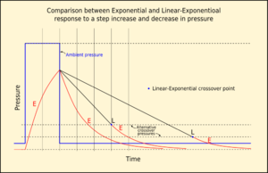 Thalmann algorithm - Response of a tissue compartment to a step increase and decrease in pressure showing Exponential-Exponential and two possibilities for Linear-Exponential uptake and washout