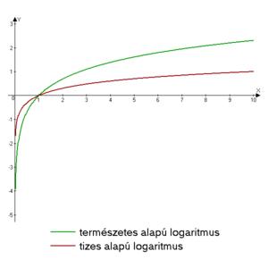 Logaritmusok és látás. Gyógyító kövek a látáshoz