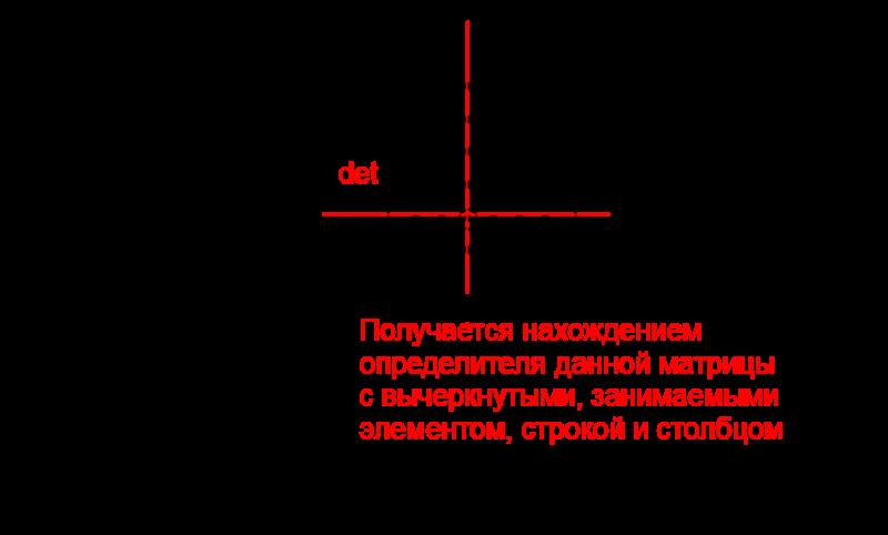 Нахождение дополнительного минора и алгебраического дополнения