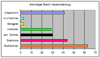 Types of megalithic monuments in northeastern Germany - Number of tombs by type in the former Bezirk of Neubrandenburg