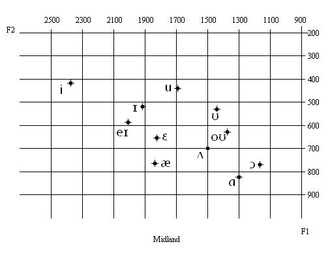 Midland American English - Image: Midland