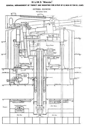 Japanese battleship Mikasa - Turret layout for original 12-inch (305 mm) 40-calibre guns