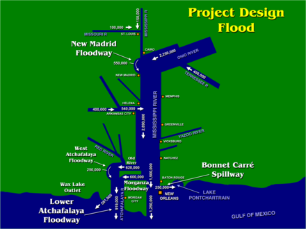 diagram of river flows during Project Design Flood