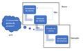 Modelo de desenvolvimento do cliente para startups.png
