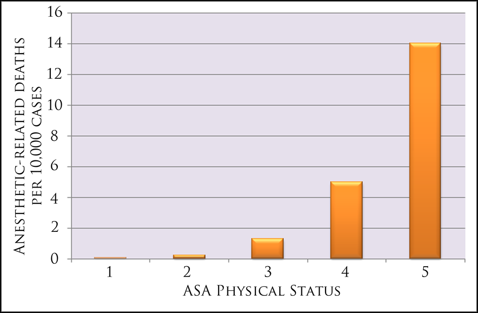 Mortality rates by ASA status from Anesthesiology, V 97, No 6, Dec 2002 p1615