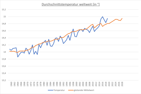 Moving Average Temperatur weltweit.png